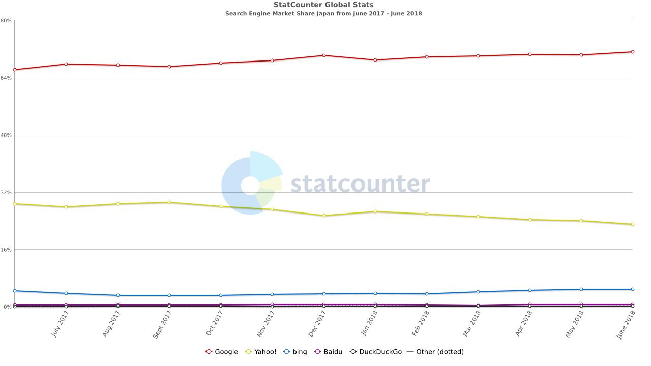 日本の検索エンジンシェア率 2017年6月~2018年6月までの結果 statcounter参照