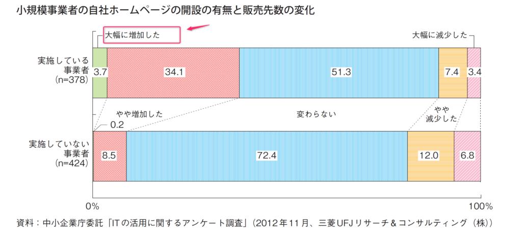 2013年版 中小企業白書~小規模事業者の自社ホームページの開設の有無と販売先数の変化