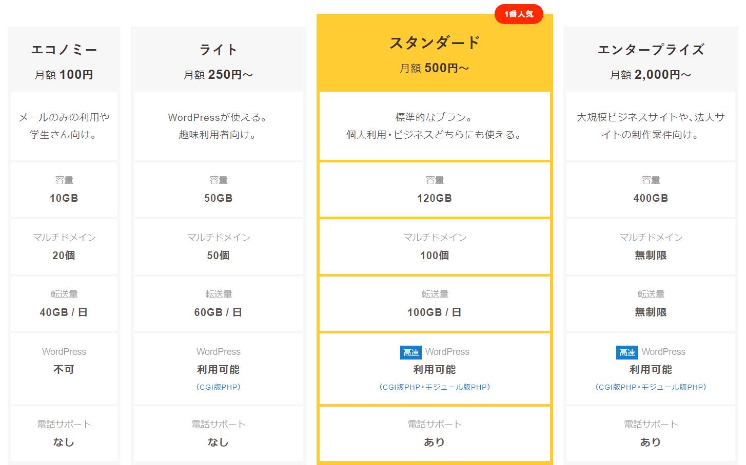 人気格安レンタルサーバー ロリポップの料金表