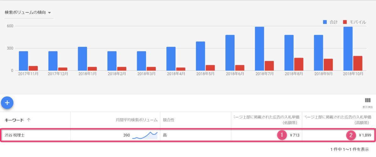 Google Kwyword Planner で調べた「渋谷 税理士」での広告入札単価