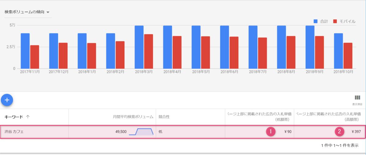 「渋谷 カフェ」のキーワードにGoogle広告を出稿した場合、最低でも、1クリック 97円の広告費が請求されます。