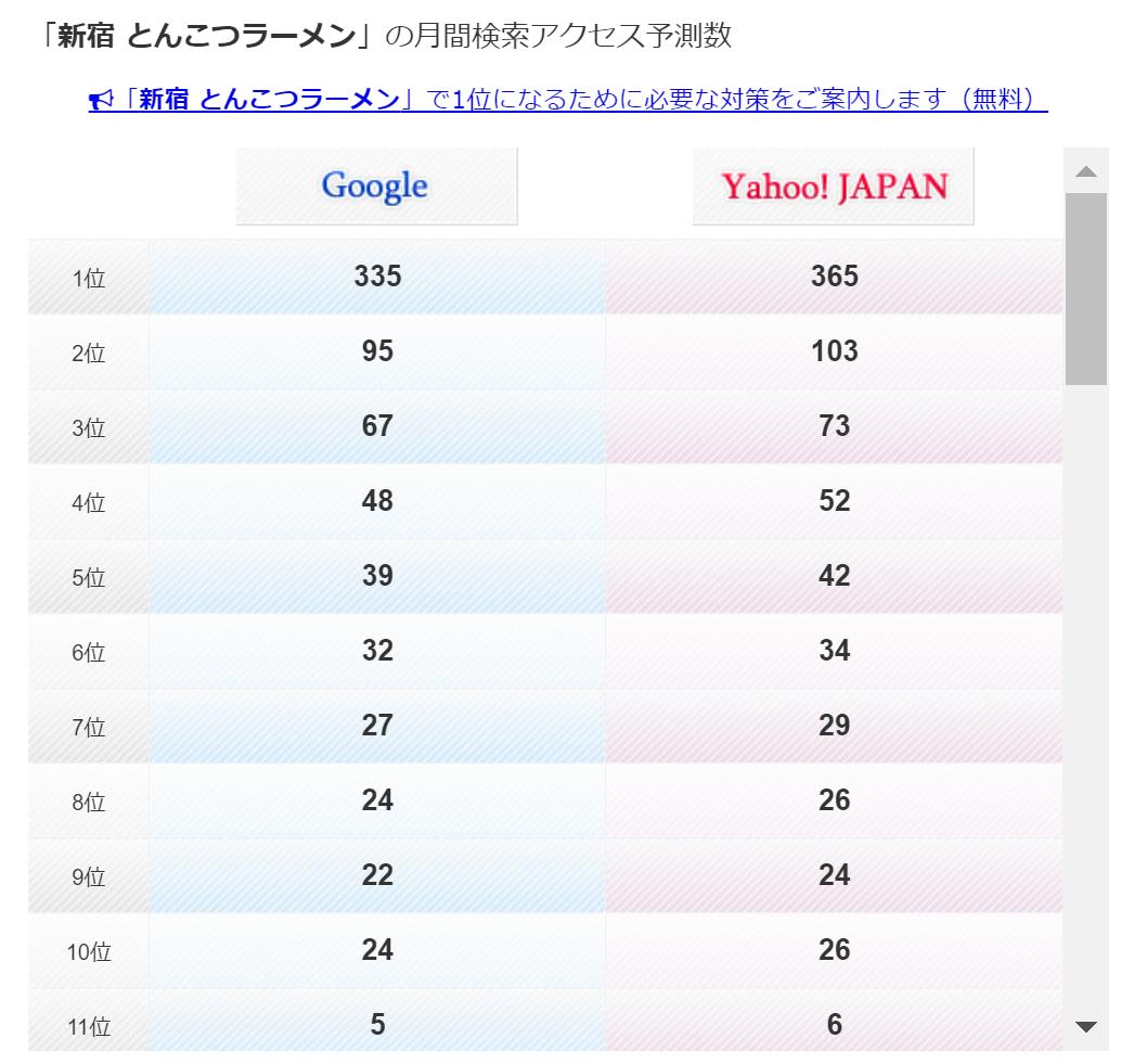 「新宿 とんこつラーメン」(平仮名の方)での、aramakijakeによる検索回数予測