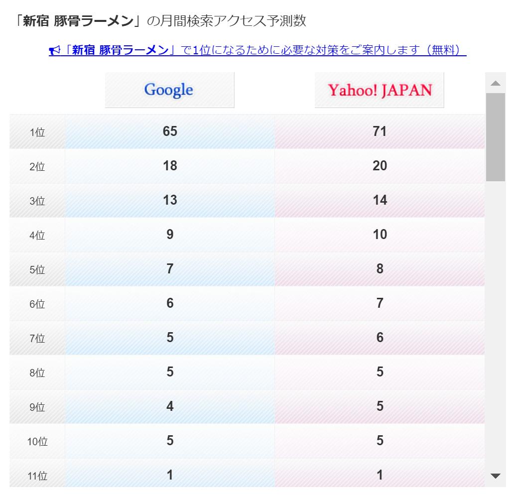 「新宿 豚骨ラーメン」(漢字の方)での、aramakijakeによる検索回数予測