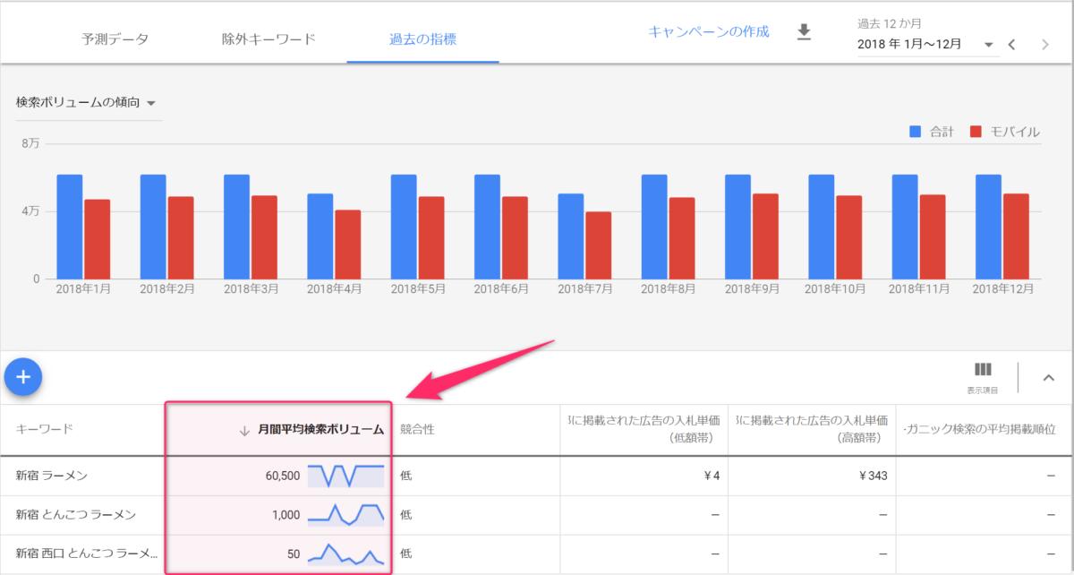 Google広告 キーワードプランナーの調査結果 各キーワードの検索ボリュームが分かります。
