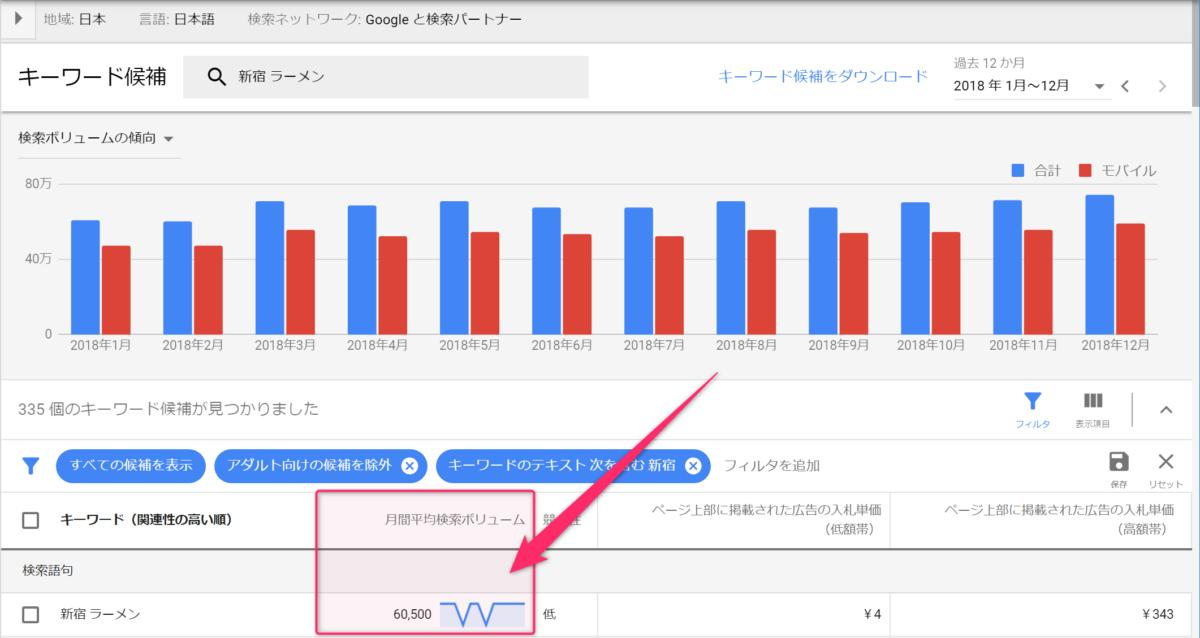 キーワードプランナーで新宿ラーメンの検索ボリュームが表示されました