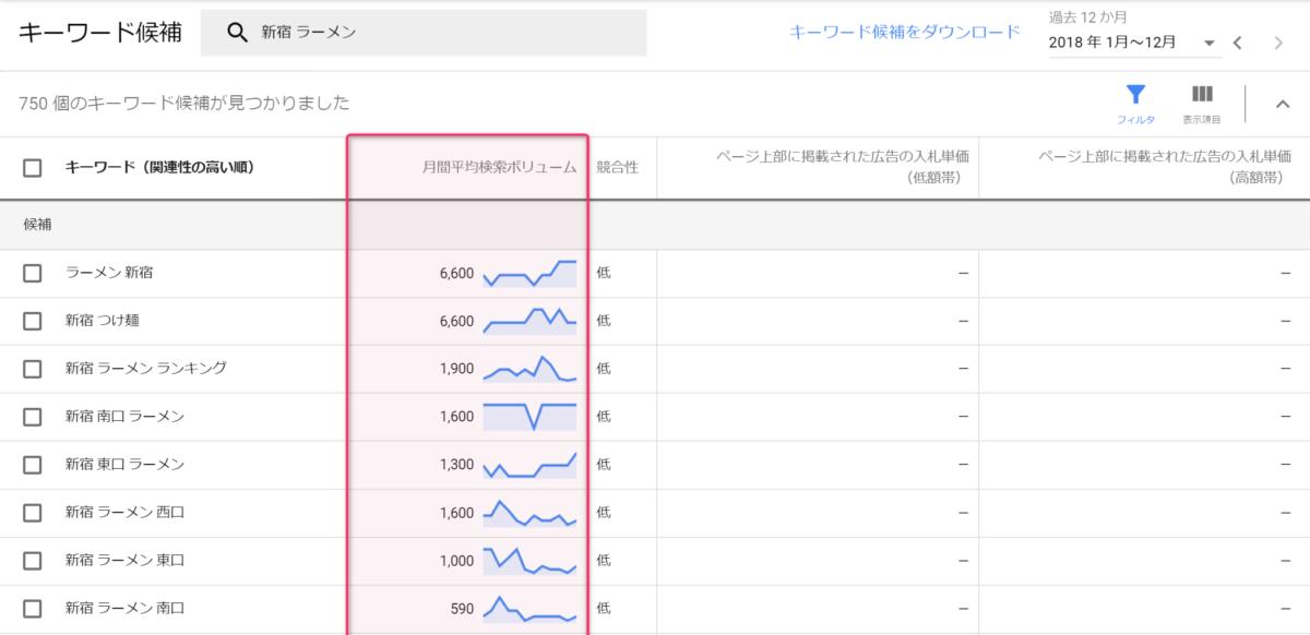 Google広告 キーワードプランナーで調査した新宿ラーメンの関連キーワード