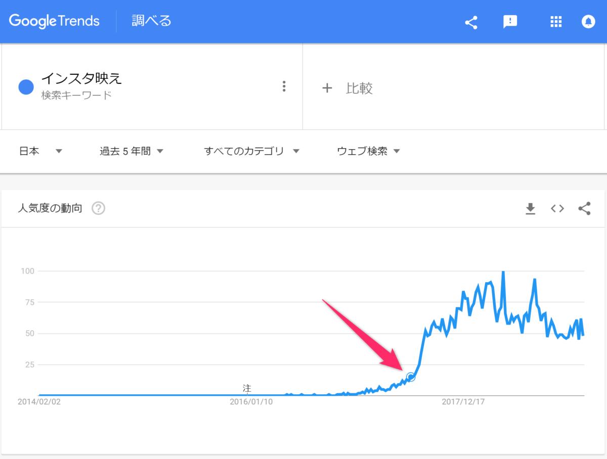 Googleトレンドで調査した、「インスタ映え」の検索動向