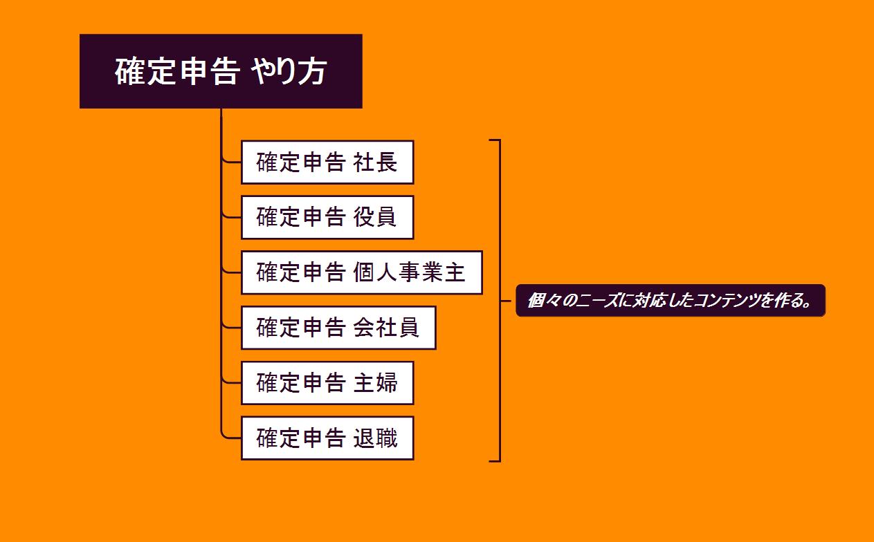ディースケが作成した「確定申告 やり方」のキーワードマップ その①