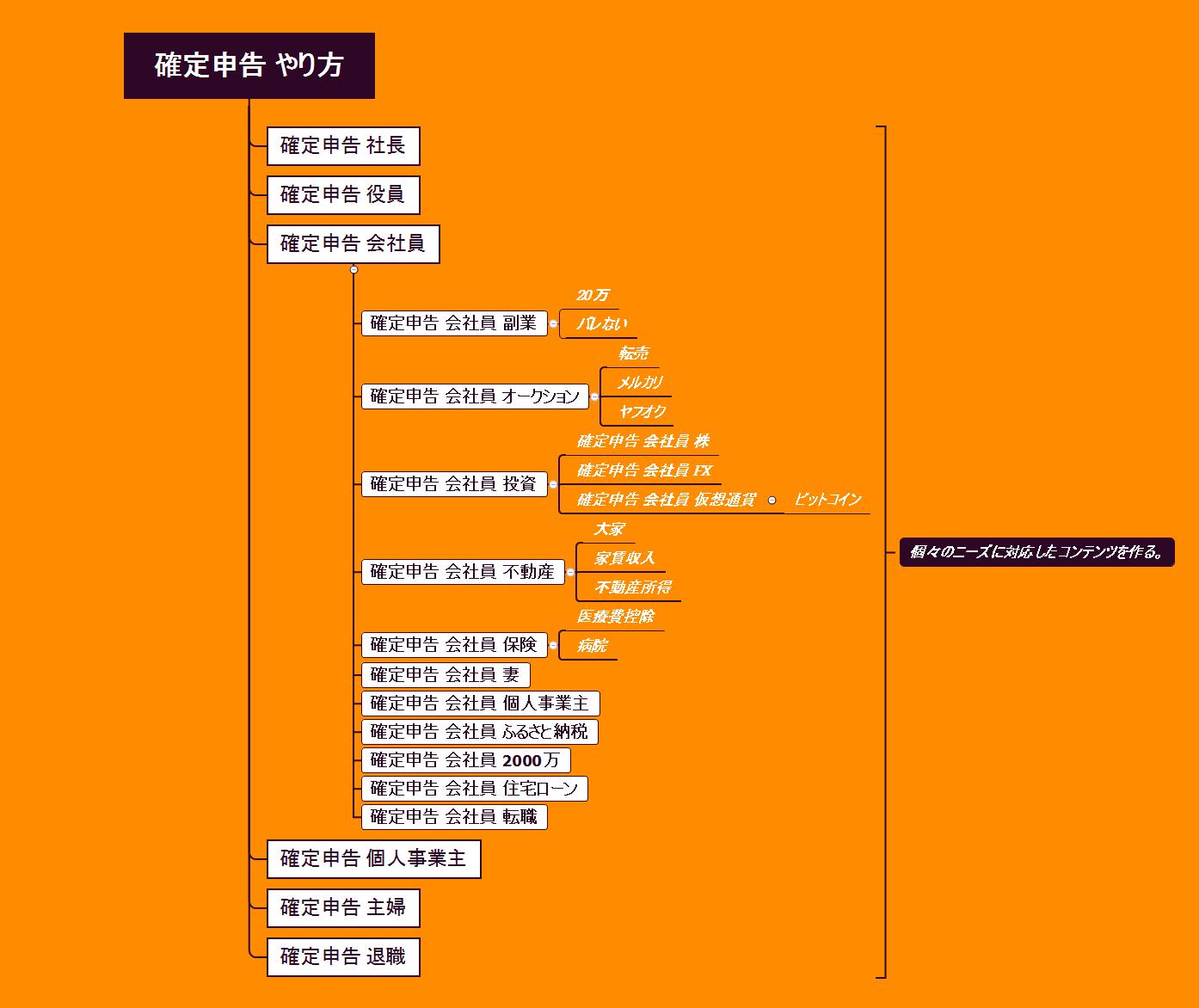 ディースケが作成した「確定申告 やり方」のキーワードマップ その②