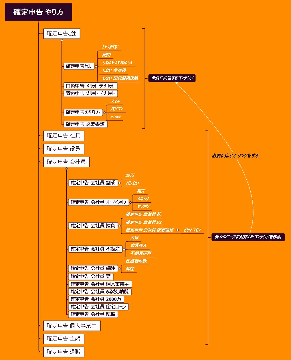 ディースケが作成した「確定申告 やり方」のキーワードマップ その③