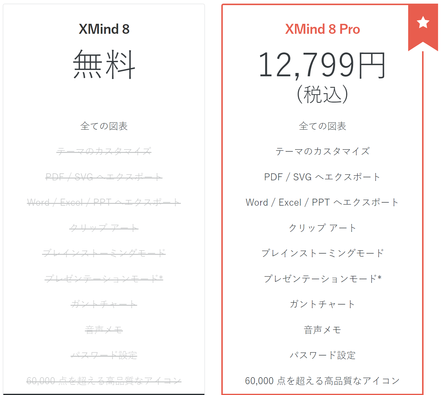 マインドマップツール Xmindの有料版は、12799円
